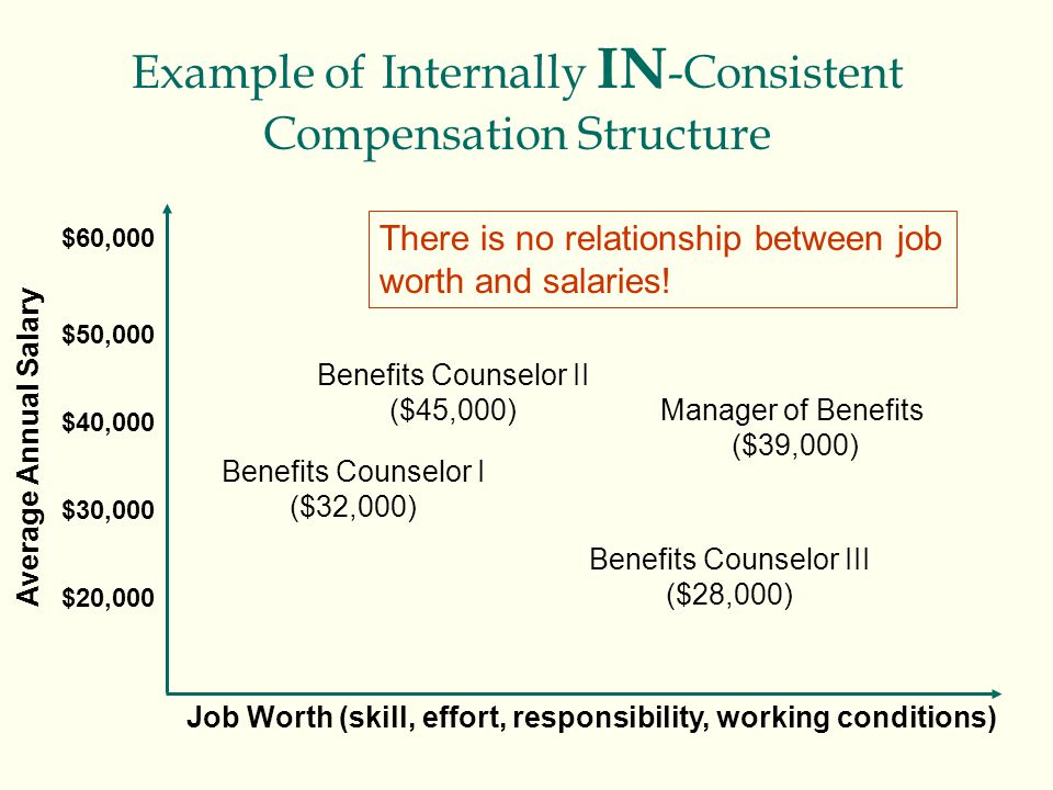 Example of Internally IN -Consistent Compensation Structure Average Annual Salary $60,000 $50,000 $40,000 $30,000 $20,000 Job Worth (skill, effort, re