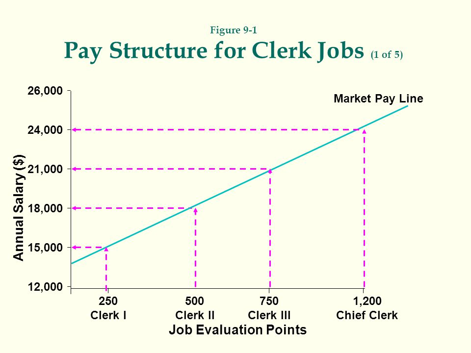 Annual Salary ($) 26,000 24,000 21,000 18,000 15,000 12,000 250 Clerk I Job Evaluation Points Market Pay Line 500 Clerk II 750 Clerk III 1,200 Chief C