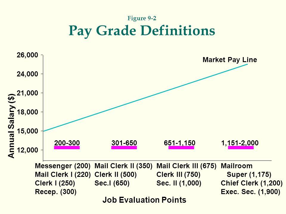 Annual Salary ($) 26,000 24,000 21,000 18,000 15,000 12,000 Messenger (200) Mail Clerk I (220) Clerk I (250) Recep.