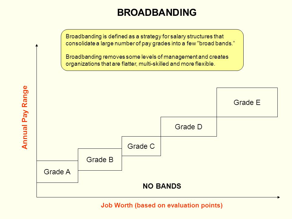 Annual Pay Range Grade A Grade B Grade C Grade D Grade E BROADBANDING Job Worth (based on evaluation points) BENEFITS OF BROADBANDING – Employees are able to broaden their skills and abilities because they fulfill multiple functions Managers can make compensation decisions faster and with less paperwork than with a system with no bands BAND A BAND B