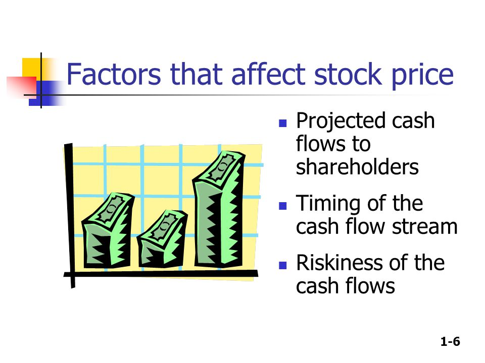 1-6 Factors that affect stock price Projected cash flows to shareholders Timing of the cash flow stream Riskiness of the cash flows