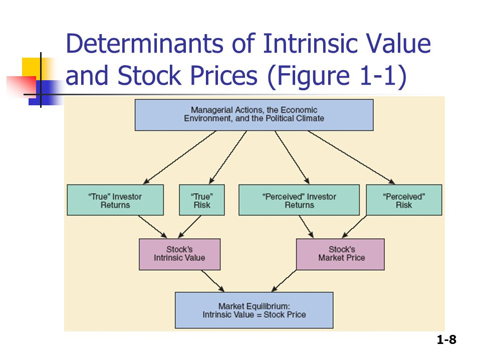 1-8 Determinants of Intrinsic Value and Stock Prices (Figure 1-1)