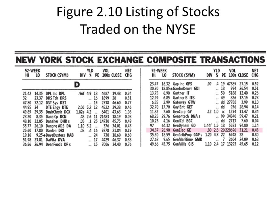 Figure 2.10 Listing of Stocks Traded on the NYSE