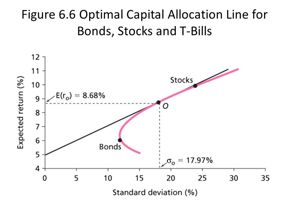 Figure 6.6 Optimal Capital Allocation Line for Bonds, Stocks and T-Bills