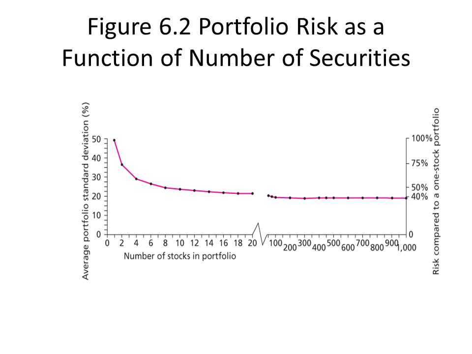 Figure 6.2 Portfolio Risk as a Function of Number of Securities