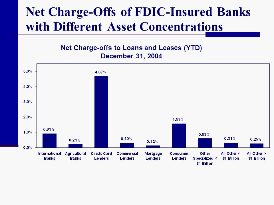 Net Charge-Offs of FDIC-Insured Banks with Different Asset Concentrations Net Charge-offs to Loans and Leases (YTD) December 31, 2004