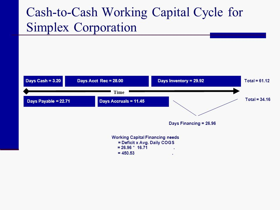 Cash-to-Cash Working Capital Cycle for Simplex Corporation Days Cash = 3.20 Days Payable = 22.71 Days Inventory = 29.92Days AcctRec = 28.00 Days Accru