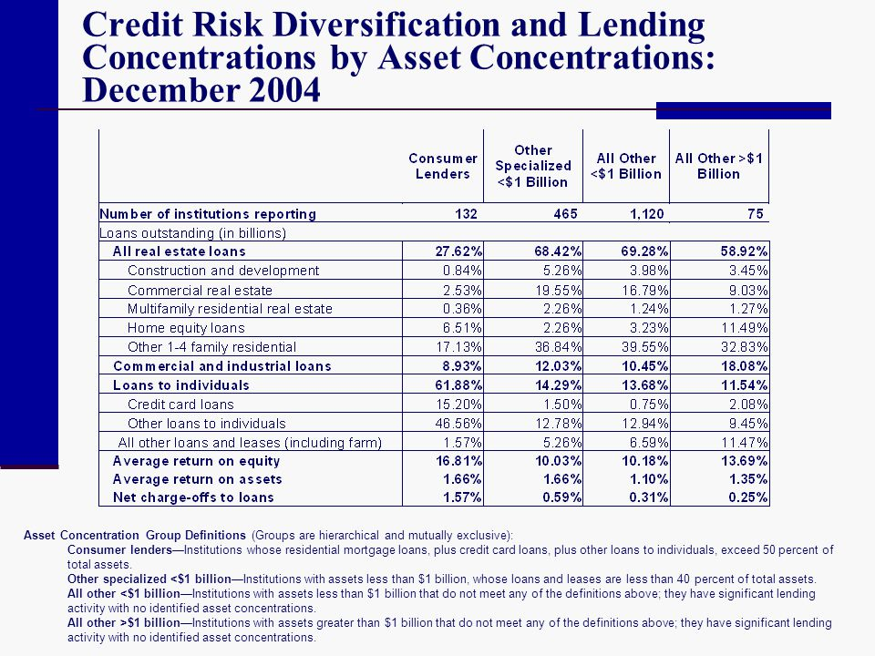 Credit Risk Diversification and Lending Concentrations by Asset Concentrations: December 2004 Asset Concentration Group Definitions (Groups are hierar