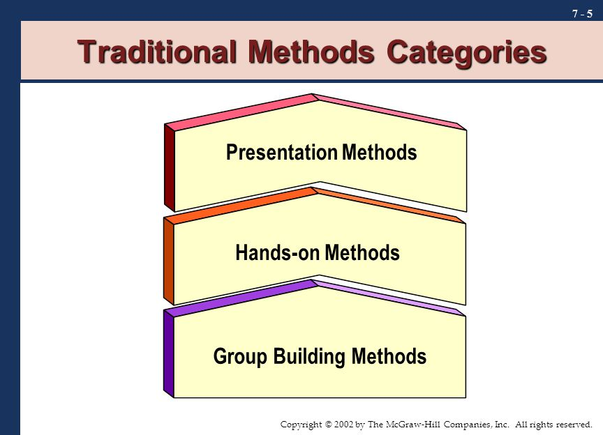 Copyright © 2002 by The McGraw-Hill Companies, Inc. All rights reserved. 7 - 5 Traditional Methods Categories Presentation Methods Hands-on Methods Gr