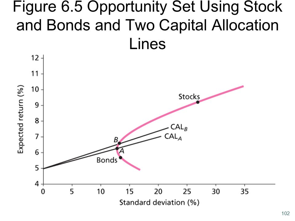 102 Figure 6.5 Opportunity Set Using Stock and Bonds and Two Capital Allocation Lines