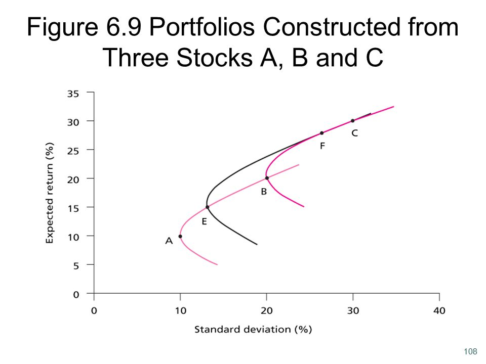 108 Figure 6.9 Portfolios Constructed from Three Stocks A, B and C