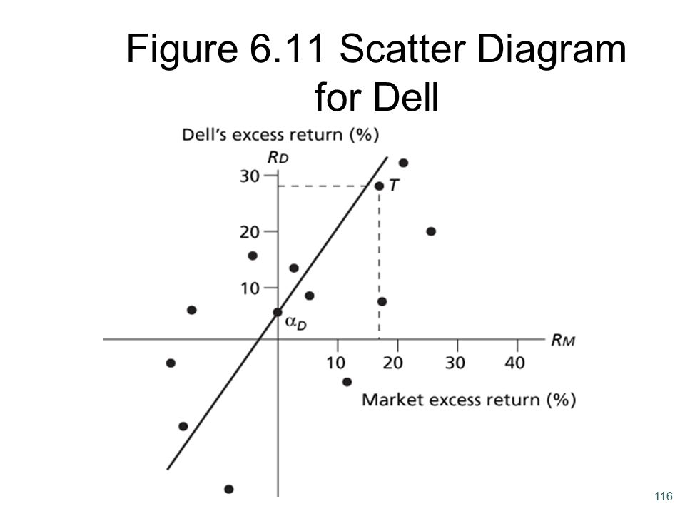 116 Figure 6.11 Scatter Diagram for Dell