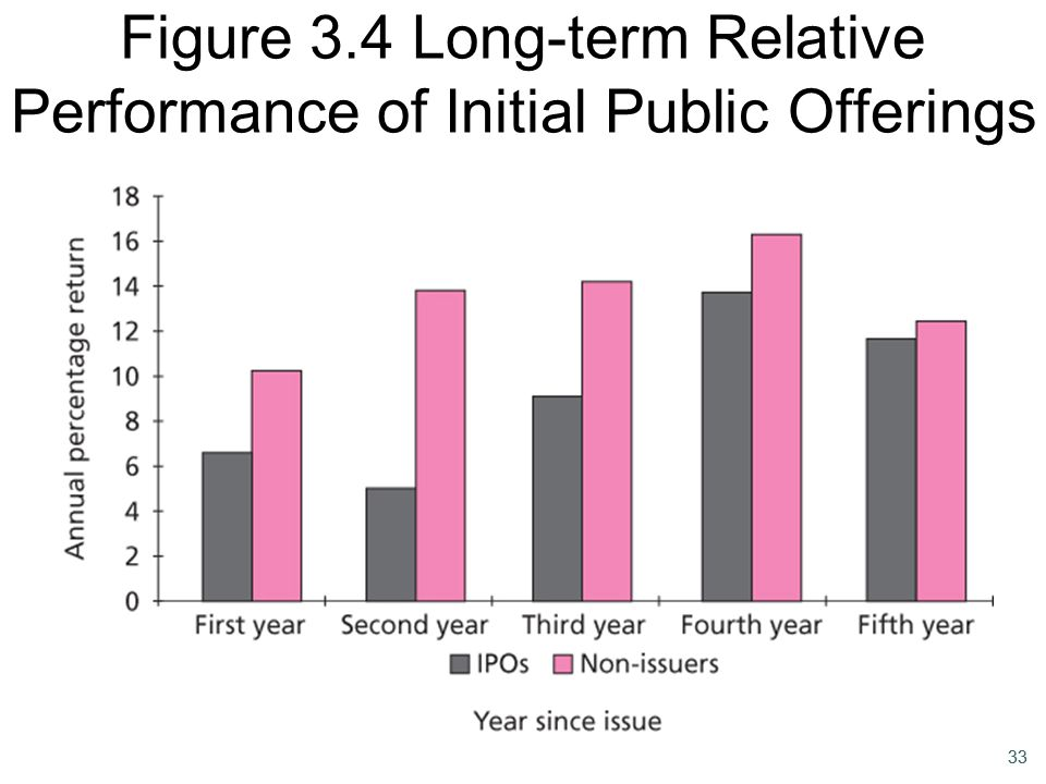 33 Figure 3.4 Long-term Relative Performance of Initial Public Offerings