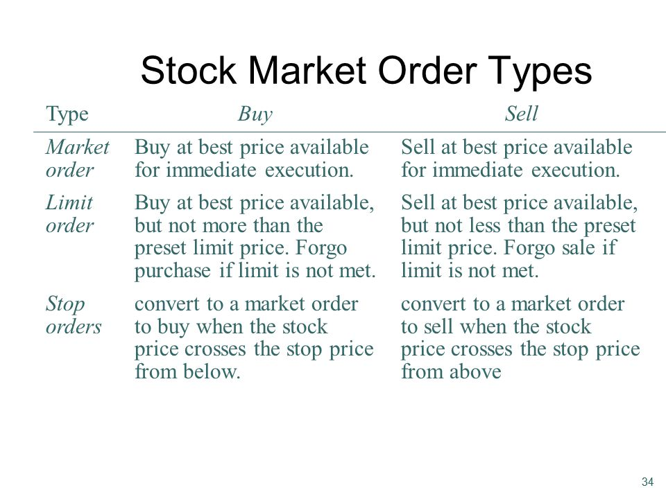 34 Stock Market Order Types Limit order Buy at best price available, but not more than the preset limit price. Forgo purchase if limit is not met. Sel