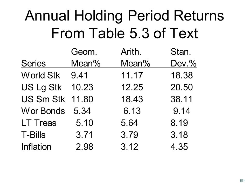 69 Annual Holding Period Returns From Table 5.3 of Text Geom.Arith.Stan. SeriesMean%Mean%Dev.% World Stk9.4111.1718.38 US Lg Stk10.2312.2520.50 US Sm