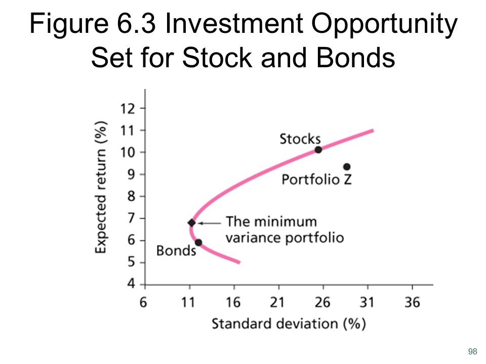 98 Figure 6.3 Investment Opportunity Set for Stock and Bonds