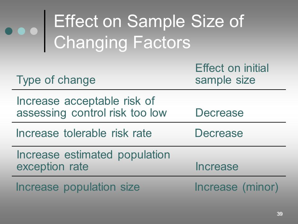39 Effect on Sample Size of Changing Factors Effect on initial Type of changesample size Increase acceptable risk of assessing control risk too lowDec