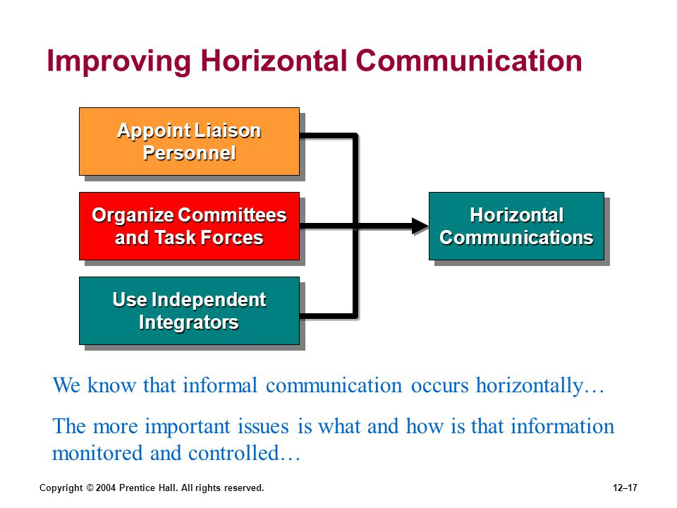 Copyright © 2004 Prentice Hall. All rights reserved.12–17 Improving Horizontal Communication Appoint Liaison Personnel Organize Committees and Task Fo