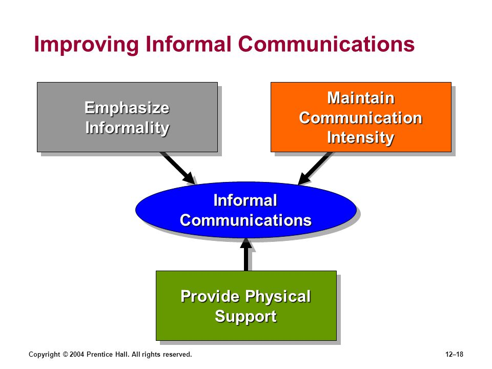 Copyright © 2004 Prentice Hall. All rights reserved.12–18 Improving Informal Communications Provide Physical Support Emphasize Informality Maintain Co
