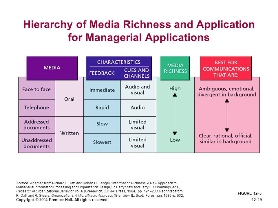Copyright © 2004 Prentice Hall. All rights reserved.12–19 FIGURE 12–5 Hierarchy of Media Richness and Application for Managerial Applications Source: