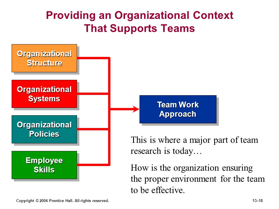 Copyright © 2004 Prentice Hall. All rights reserved.13–18 Providing an Organizational Context That Supports Teams Team Work Approach Organizational St