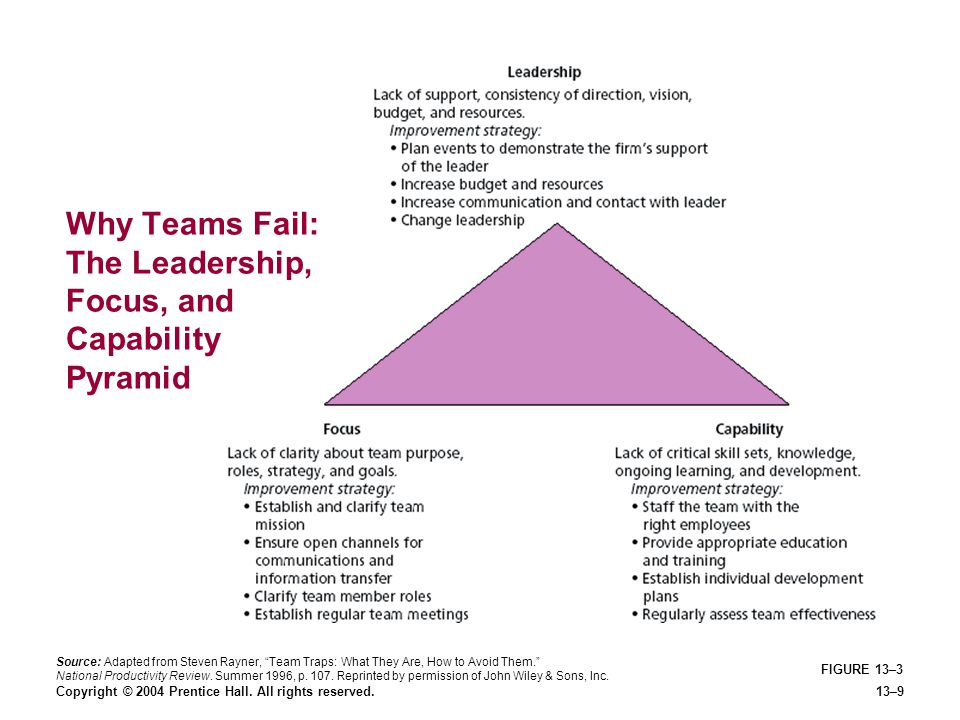 Copyright © 2004 Prentice Hall. All rights reserved.13–9 FIGURE 13–3 Why Teams Fail: The Leadership, Focus, and Capability Pyramid Source: Adapted fro