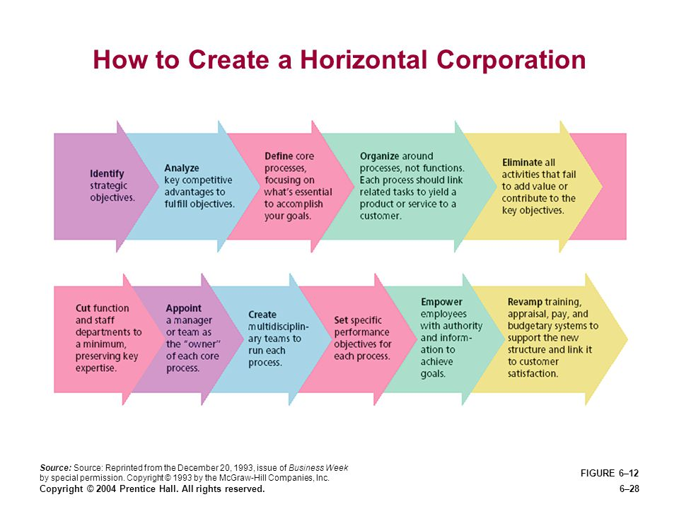 Copyright © 2004 Prentice Hall. All rights reserved.6–28 FIGURE 6–12 How to Create a Horizontal Corporation Source: Source: Reprinted from the Decembe