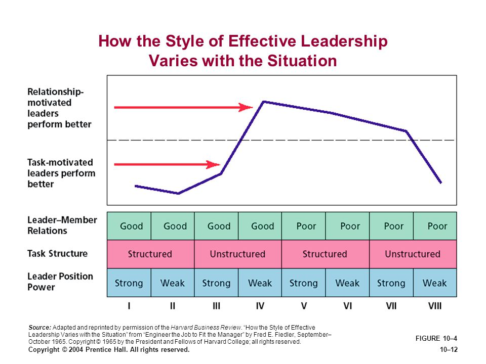 Copyright © 2004 Prentice Hall. All rights reserved.10–12 FIGURE 10–4 How the Style of Effective Leadership Varies with the Situation Source: Adapted
