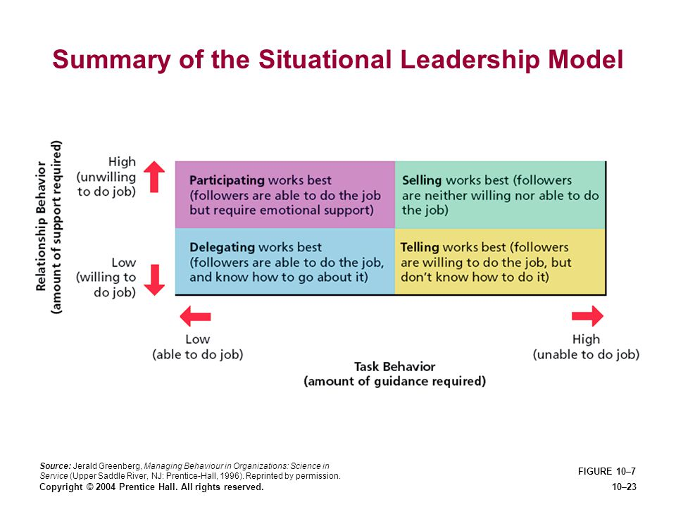 Copyright © 2004 Prentice Hall. All rights reserved.10–23 FIGURE 10–7 Summary of the Situational Leadership Model Source: Jerald Greenberg, Managing B