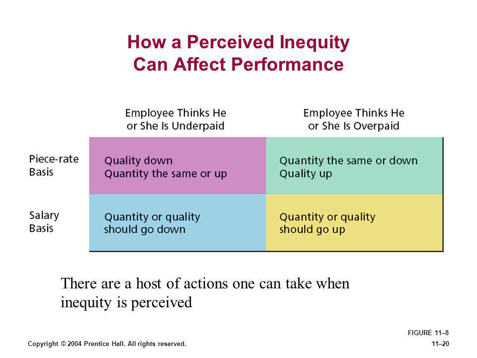 Copyright © 2004 Prentice Hall. All rights reserved.11–20 FIGURE 11–8 How a Perceived Inequity Can Affect Performance There are a host of actions one