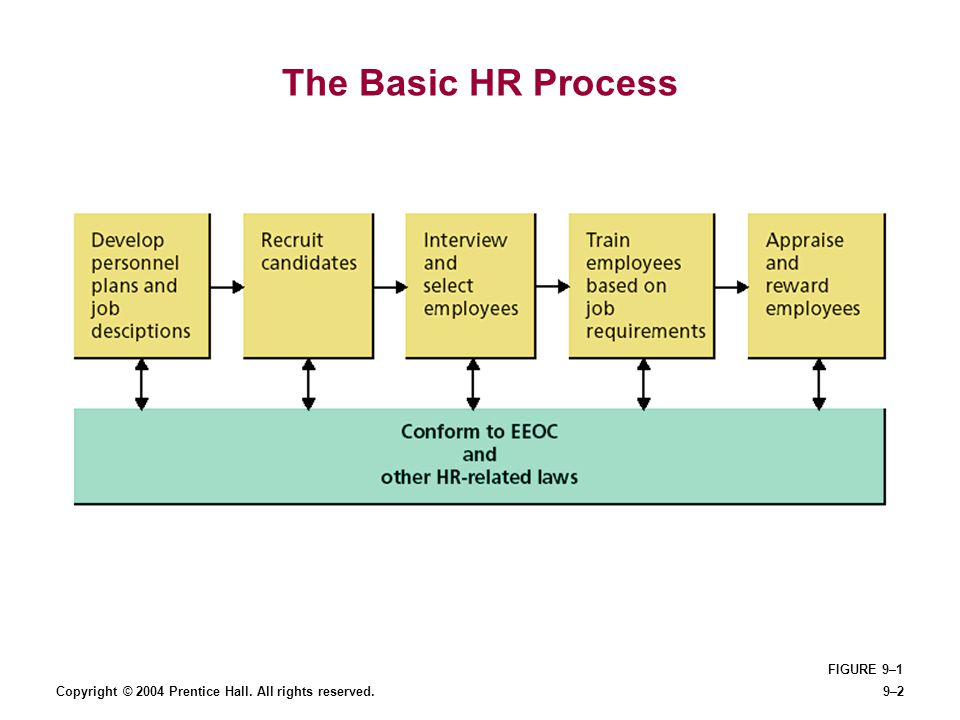 Copyright © 2004 Prentice Hall. All rights reserved.9–2 The Basic HR Process FIGURE 9–1