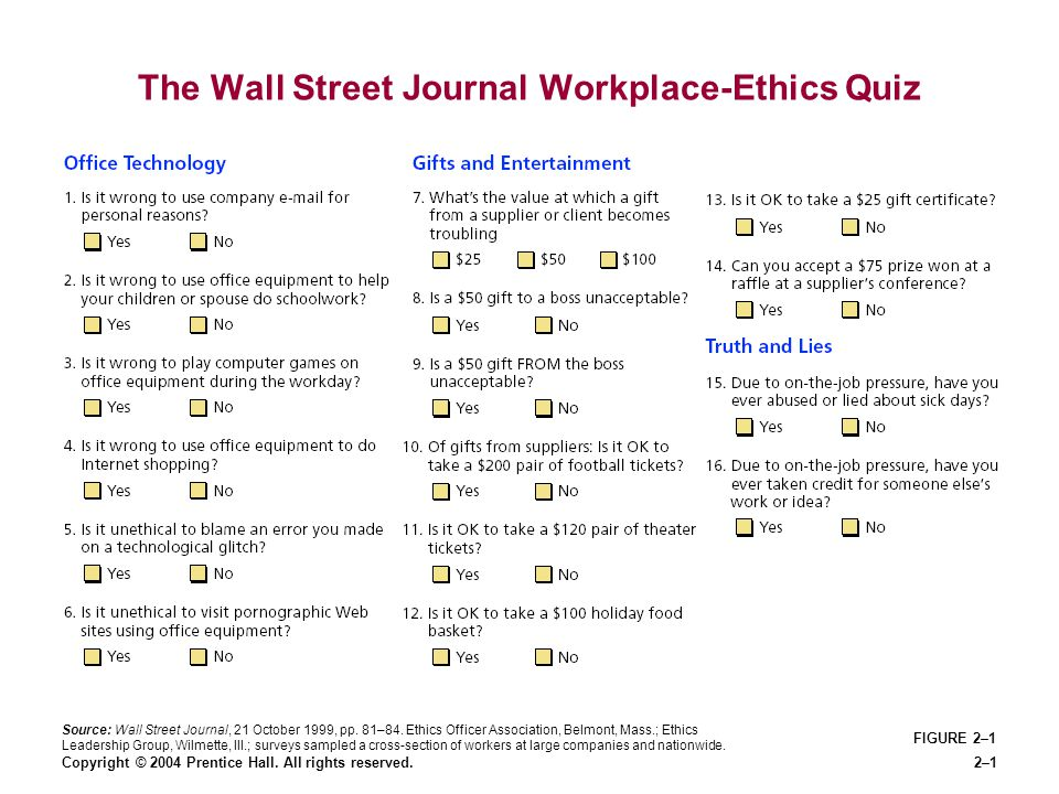 Copyright © 2004 Prentice Hall. All rights reserved.2–1 The Wall Street Journal Workplace-Ethics Quiz FIGURE 2–1 Source: Wall Street Journal, 21 Octob