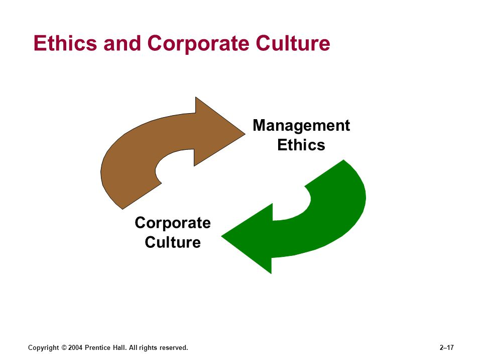 Copyright © 2004 Prentice Hall. All rights reserved.2–17 Ethics and Corporate Culture Corporate Culture Management Ethics