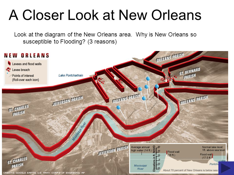 A Closer Look at New Orleans Look at the diagram of the New Orleans area.