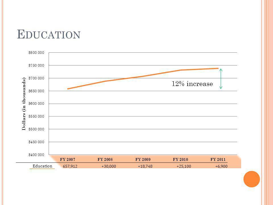 E DUCATION 12% increase Education 657,912+30,000+18,748+25,100+6,900