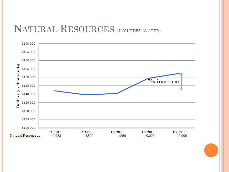 N ATURAL R ESOURCES ( INCLUDES W ATER ) 7% increase Natural Resources 142,063-2,500+860+9,000+2,900