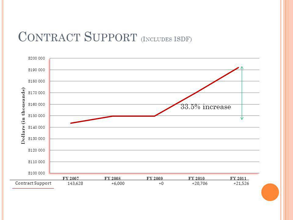 C ONTRACT S UPPORT (I NCLUDES ISDF) 33.5% increase Contract Support 143,628+6,000+0+20,706+21,526