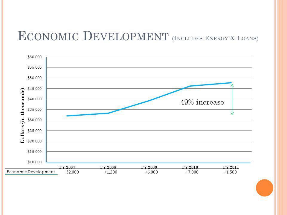 E CONOMIC D EVELOPMENT (I NCLUDES E NERGY & L OANS ) 49% increase Economic Development 32,009+1,200+6,000+7,000+1,500