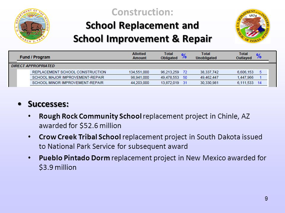 Successes:Successes: Rough Rock Community School replacement project in Chinle, AZ awarded for $52.6 million Crow Creek Tribal School replacement project in South Dakota issued to National Park Service for subsequent award Pueblo Pintado Dorm replacement project in New Mexico awarded for $3.9 million School Replacement and School Improvement & Repair Construction: School Replacement and School Improvement & Repair 9