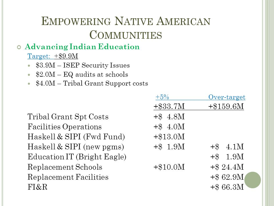 E MPOWERING N ATIVE A MERICAN C OMMUNITIES Advancing Indian Education Target: +$9.9M $3.9M – ISEP Security Issues $2.0M – EQ audits at schools $4.0M – Tribal Grant Support costs +5%Over-target +$33.7M +$159.6M Tribal Grant Spt Costs+$ 4.8M Facilities Operations+$ 4.0M Haskell & SIPI (Fwd Fund)+$13.0M Haskell & SIPI (new pgms)+$ 1.9M +$ 4.1M Education IT (Bright Eagle) +$ 1.9M Replacement Schools+$10.0M +$ 24.4M Replacement Facilities +$ 62.9M FI&R +$ 66.3M
