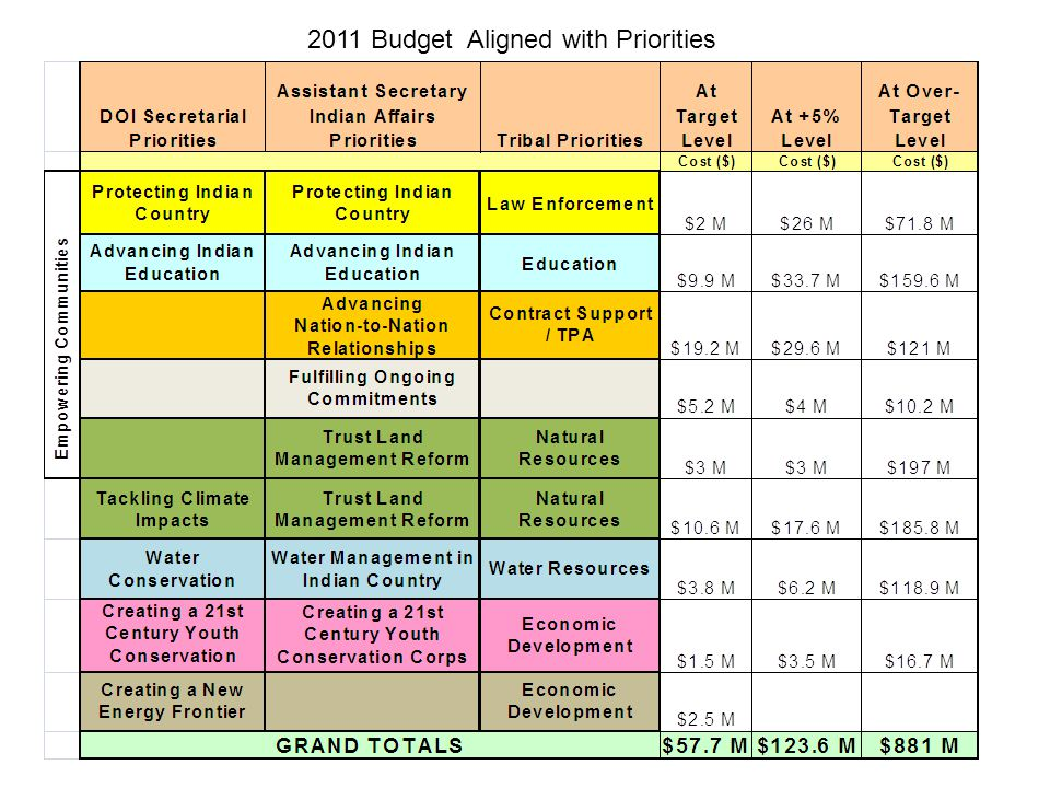 2011 Budget Aligned with Priorities