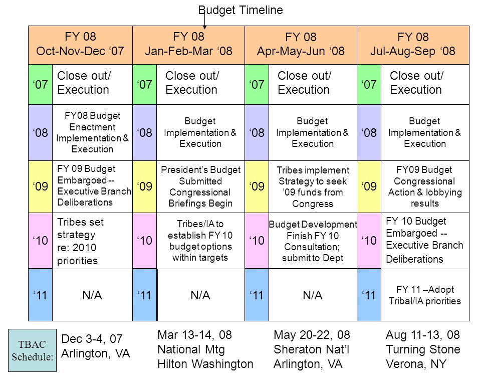 FY 08 Apr-May-Jun '08 FY 08 Oct-Nov-Dec '07 FY 08 Jan-Feb-Mar '08 Mar 13-14, 08 National Mtg Hilton Washington Budget Timeline TBAC Schedule: Dec 3-4, 07 Arlington, VA '07 '10 '07 '08 '09 '10 '08 '07 '09 '10 FY 08 Jul-Aug-Sep '08 '11 Close out/ Execution Close out/ Execution Close out/ Execution Close out/ Execution FY08 Budget Enactment Implementation & Execution Budget Implementation & Execution Budget Implementation & Execution Budget Implementation & Execution FY 09 Budget Embargoed -- Executive Branch Deliberations President's Budget Submitted Congressional Briefings Begin Tribes implement Strategy to seek '09 funds from Congress FY09 Budget Congressional Action & lobbying results Tribes set strategy re: 2010 priorities Tribes/IA to establish FY 10 budget options within targets Budget Development Finish FY 10 Consultation; submit to Dept FY 10 Budget Embargoed -- Executive Branch Deliberations N/A FY 11 –Adopt Tribal/IA priorities N/A May 20-22, 08 Sheraton Nat'l Arlington, VA Aug 11-13, 08 Turning Stone Verona, NY