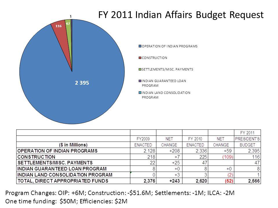 FY 2011 Indian Affairs Budget Request Program Changes: OIP: +6M; Construction: -$51.6M; Settlements: -1M; ILCA: -2M One time funding: $50M; Efficiencies: $2M
