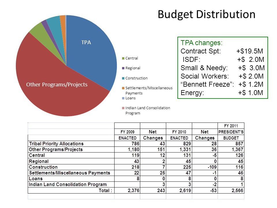 Budget Distribution TPA changes: Contract Spt: +$19.5M ISDF: +$ 2.0M Small & Needy: +$ 3.0M Social Workers: +$ 2.0M Bennett Freeze : +$ 1.2M Energy: +$ 1.0M