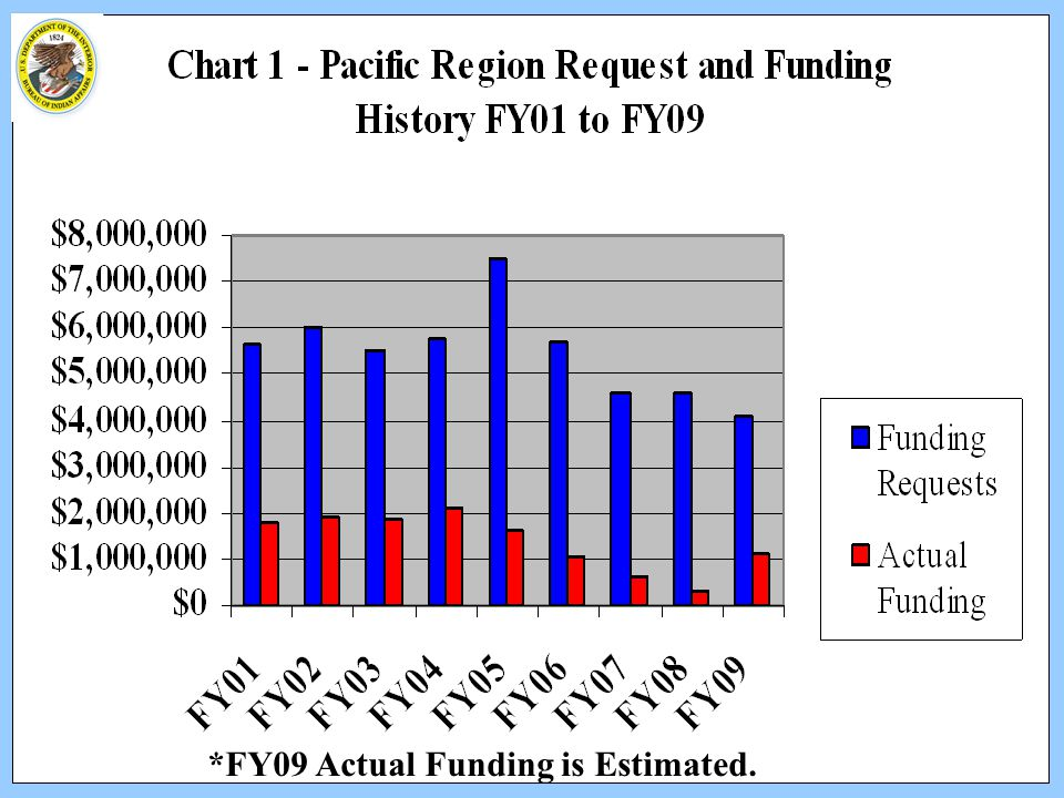 *FY09 Actual Funding is Estimated.