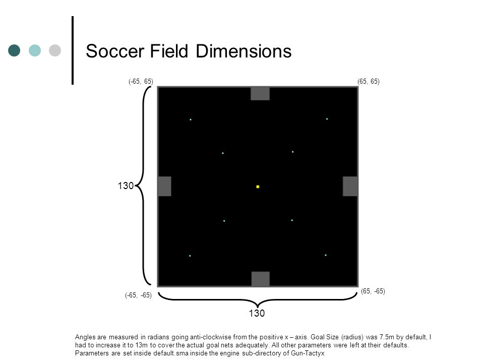 Soccer Field Dimensions 130 (-65, -65) (65, 65) (65, -65) (-65, 65) Angles are measured in radians going anti-clockwise from the positive x – axis.