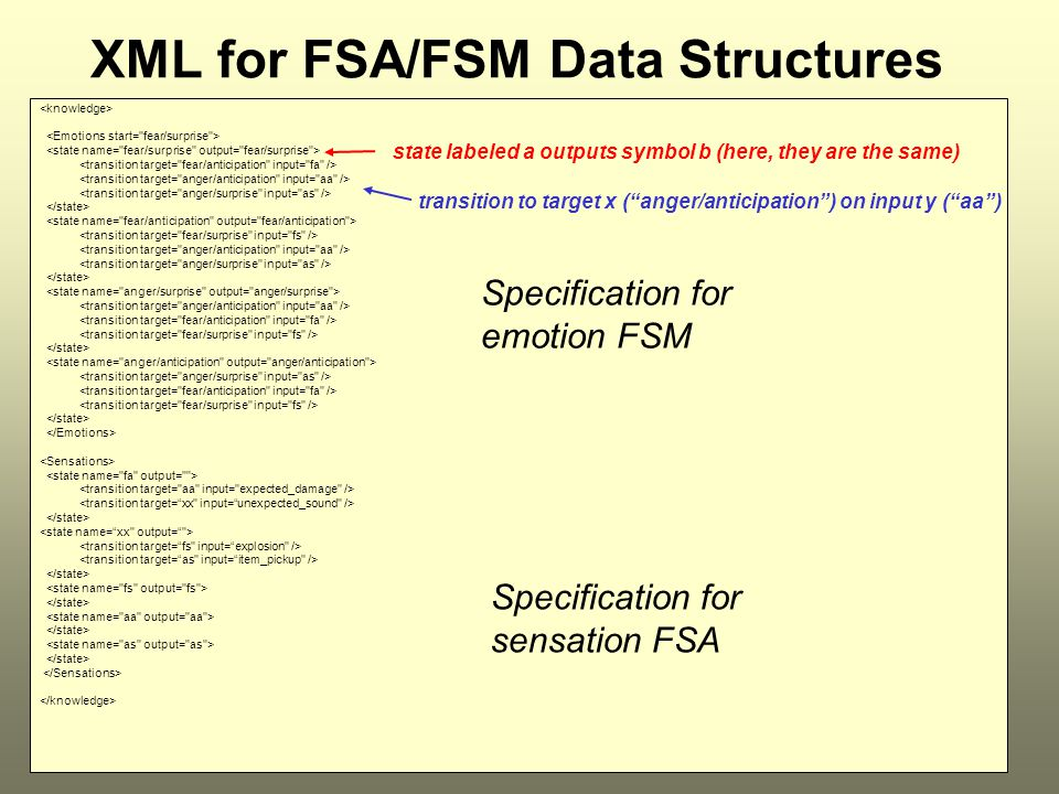 ICT21917 XML for FSA/FSM Data Structures Specification for emotion FSM Specification for sensation FSA transition to target x ( anger/anticipation ) on input y ( aa ) state labeled a outputs symbol b (here, they are the same)