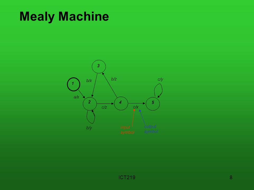 ICT2198 Mealy Machine b/z b/x c/z a/x 1 2 b/y c/x c/y 4 5 3 input symbol output symbol