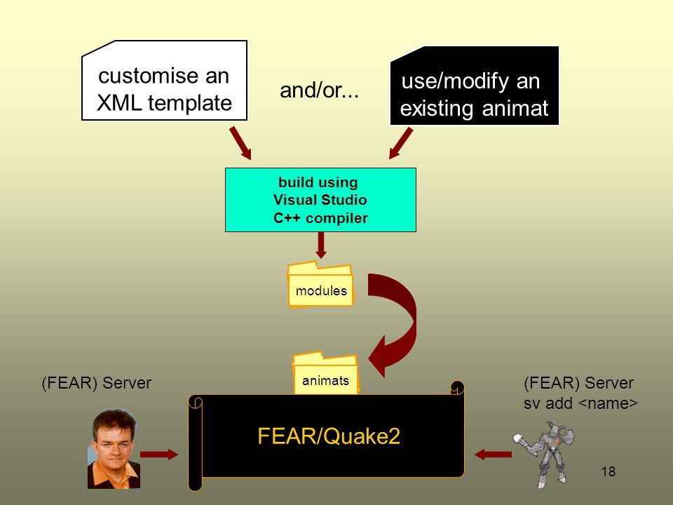 ICT21918 animats customise an XML template build using Visual Studio C++ compiler use/modify an existing animat and/or... FEAR/Quake2 modules (FEAR) S