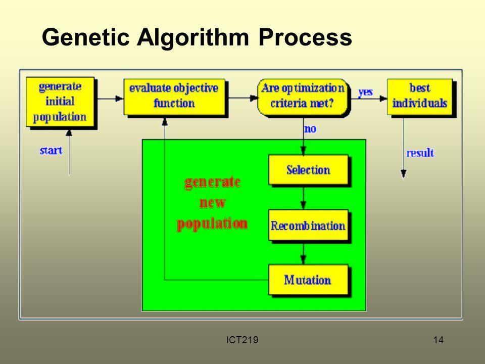 ICT21914 Genetic Algorithm Process